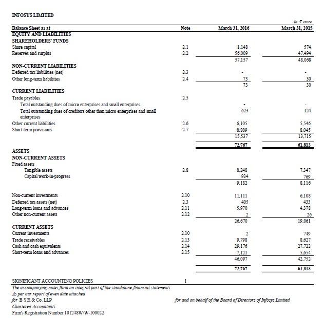 Balance Sheet of Financial Company