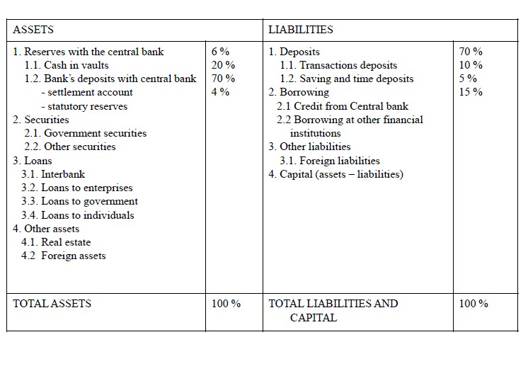 Bank Balance Sheet Format