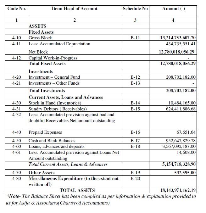 Provisional Balance Sheet Format