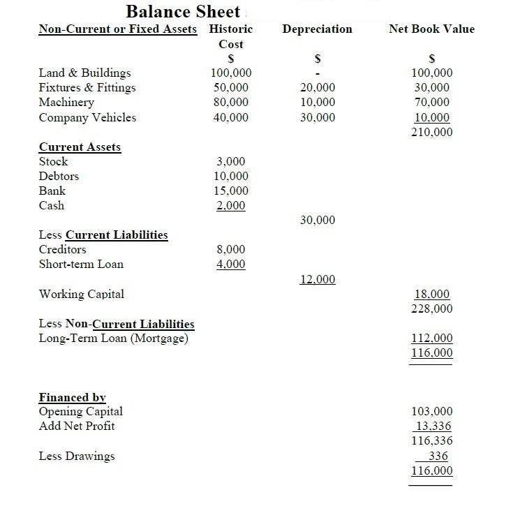 Vertical Balance Sheet Format