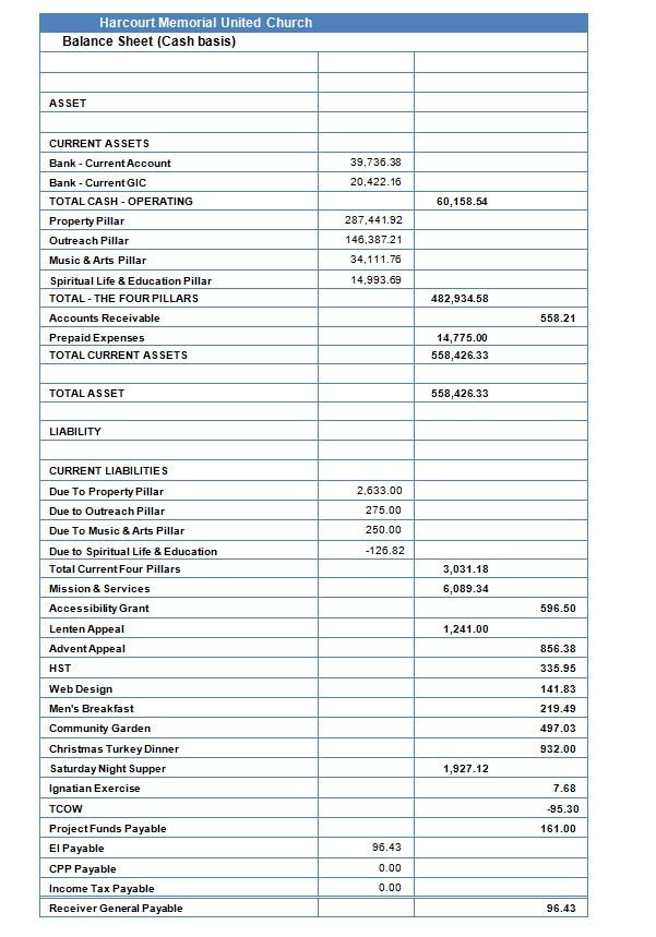 Basic Church Balance Sheet Example
