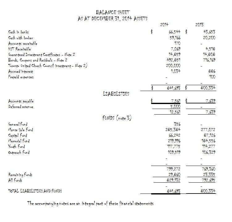 Church Balance Sheet in PDF