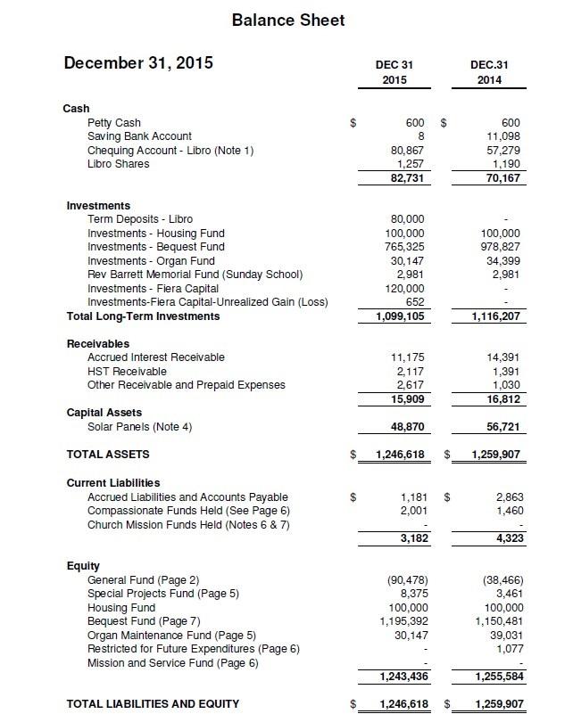 General Church Balance Sheet Example