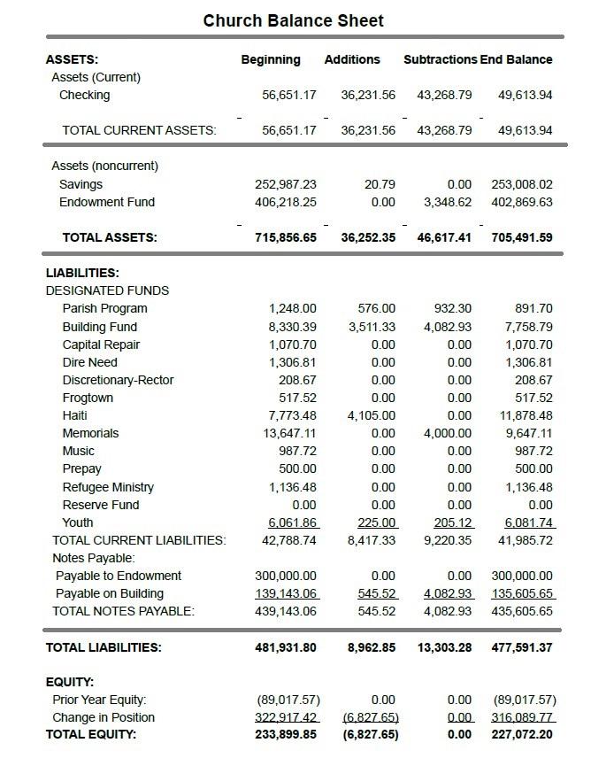 Sample Church Balance Sheet Template