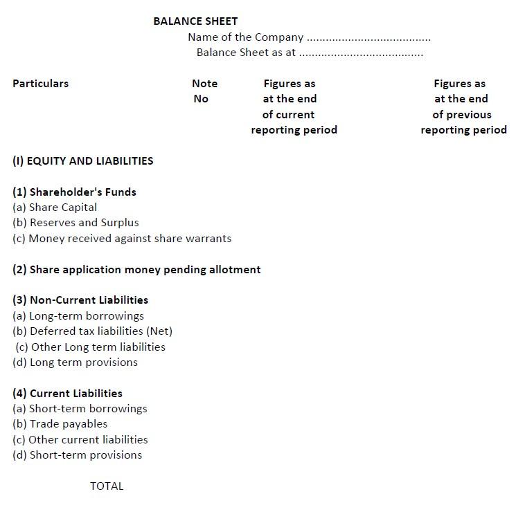 Balance Sheet of a Company