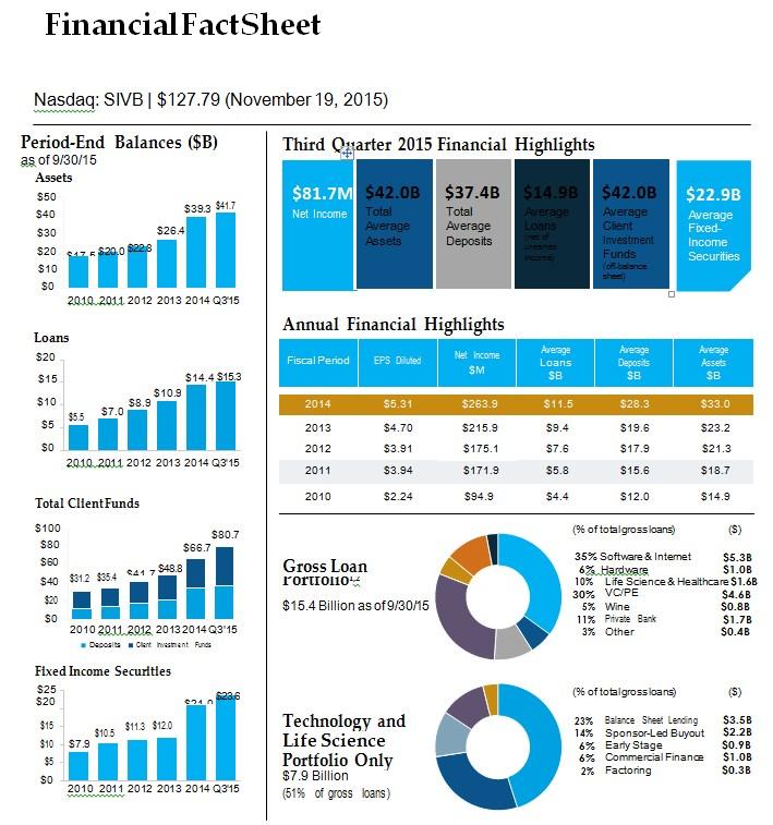 Basic Financial Fact Sheet