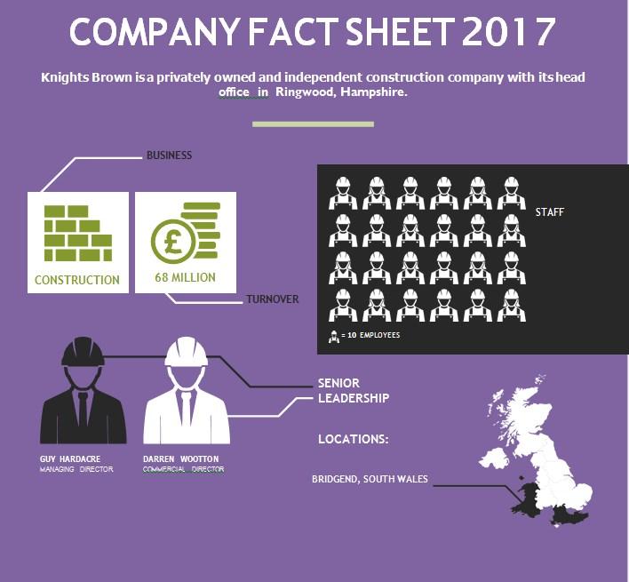 Construction Company Fact Sheet