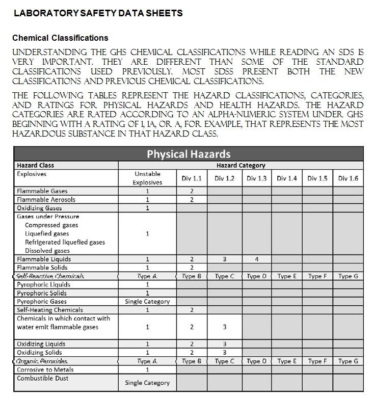 Laboratory Safety Data Sheets