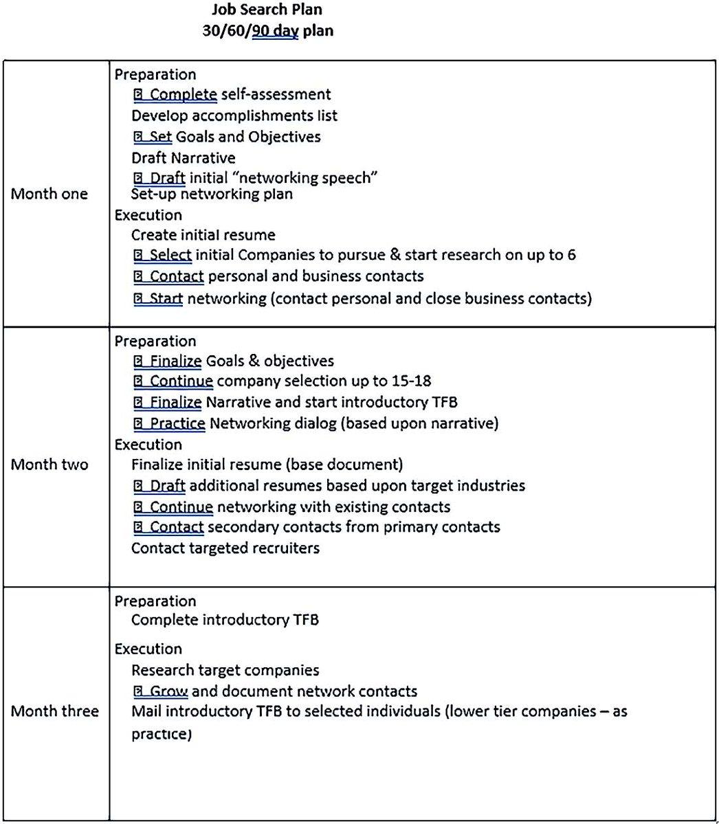 30 60 90 Day Job Search Plan Sample Template