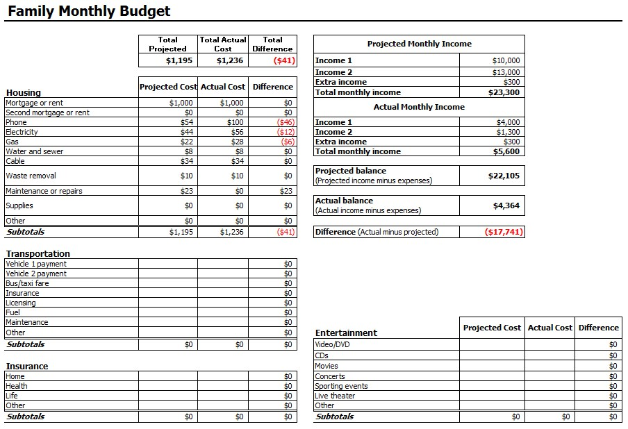 Family Monthly Budget Spreadsheet Excel Template