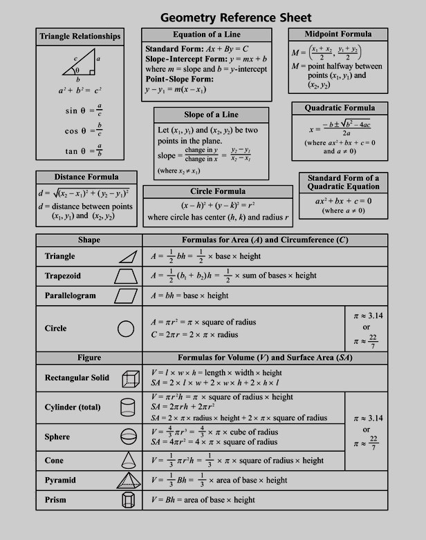 Geometry Reference SheetPDF Template