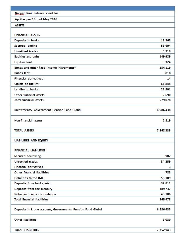 Personal Balance SheetBank