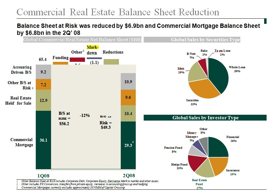 Real Estate Balance Sheet Example
