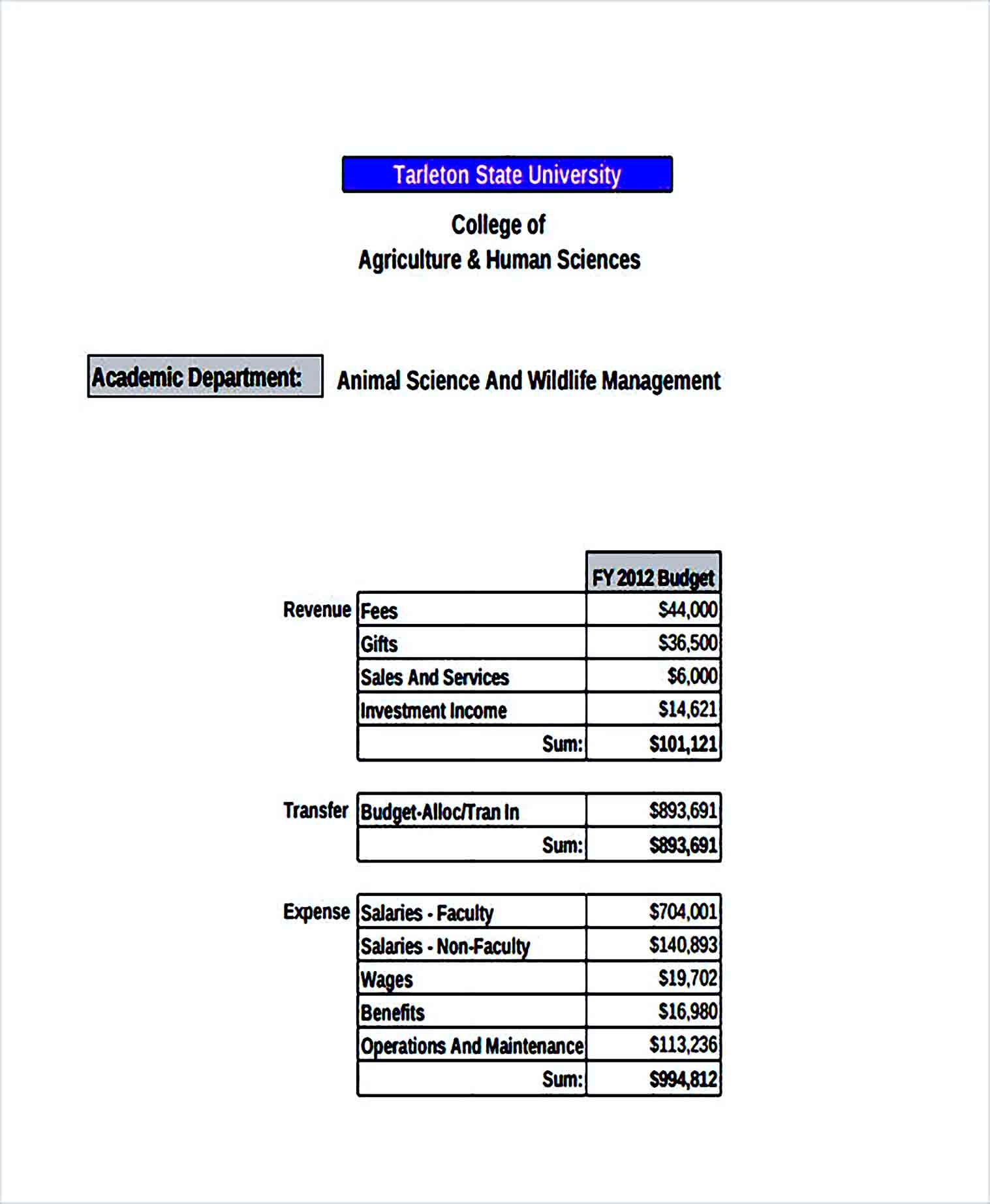 Sample Department Budget