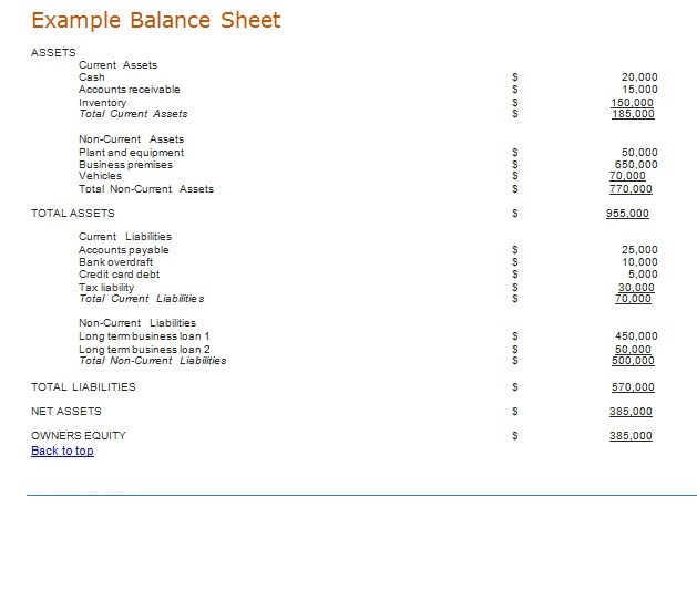 Small Business Balance Sheet Example Template