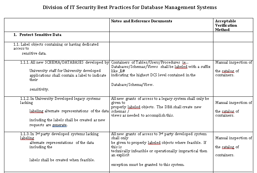 Database Security Management Checklsit Template
