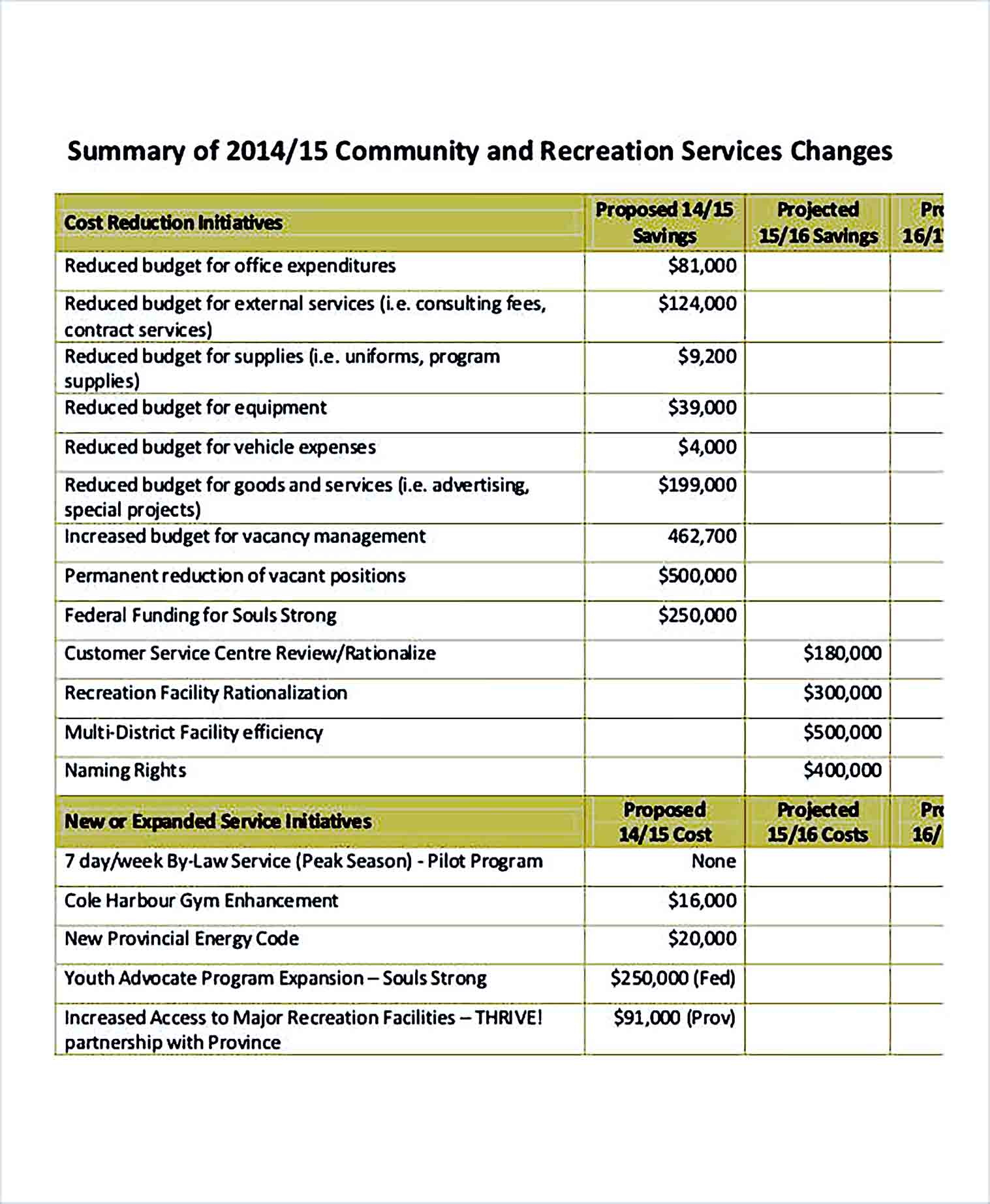 Proposed Operating Budget Template