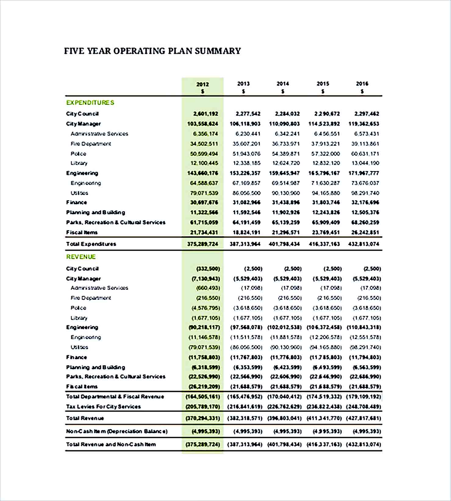 Sample ANNUAL FINANCIAL Budget PLAN