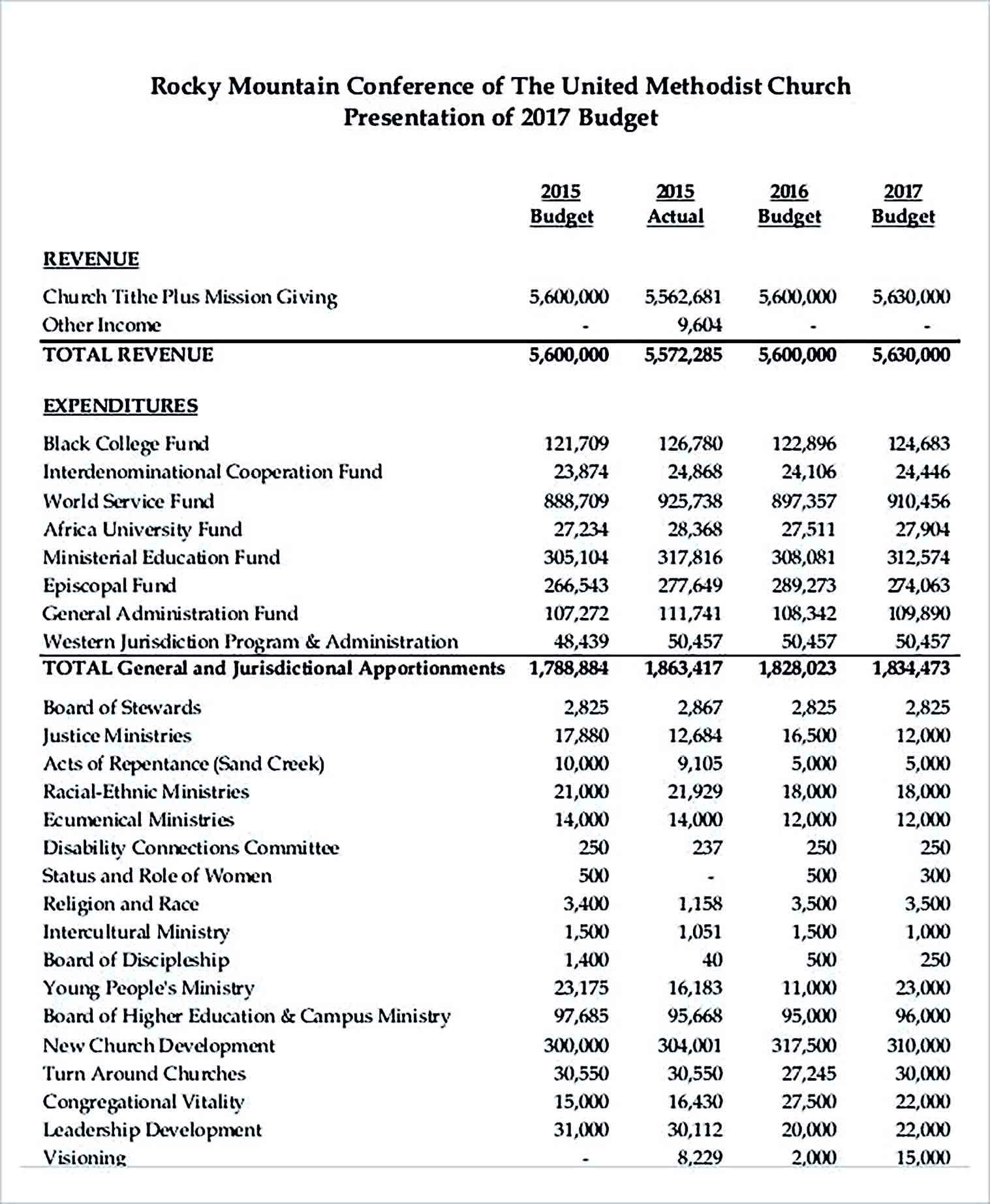 Sample Budget for Church Conference