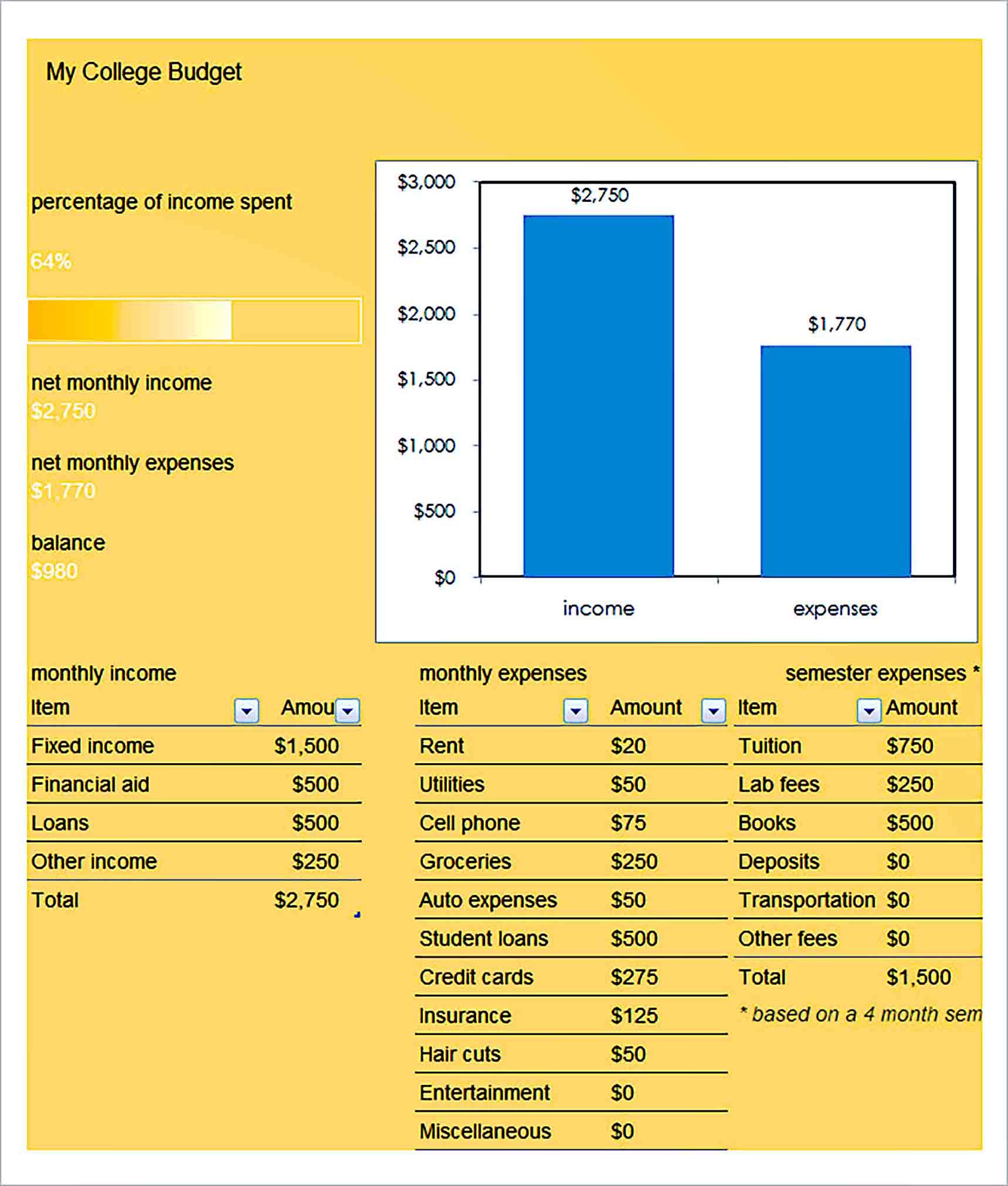 Sample College Budget 003