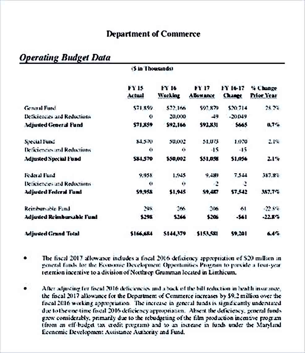 Sample Department Operating Budget