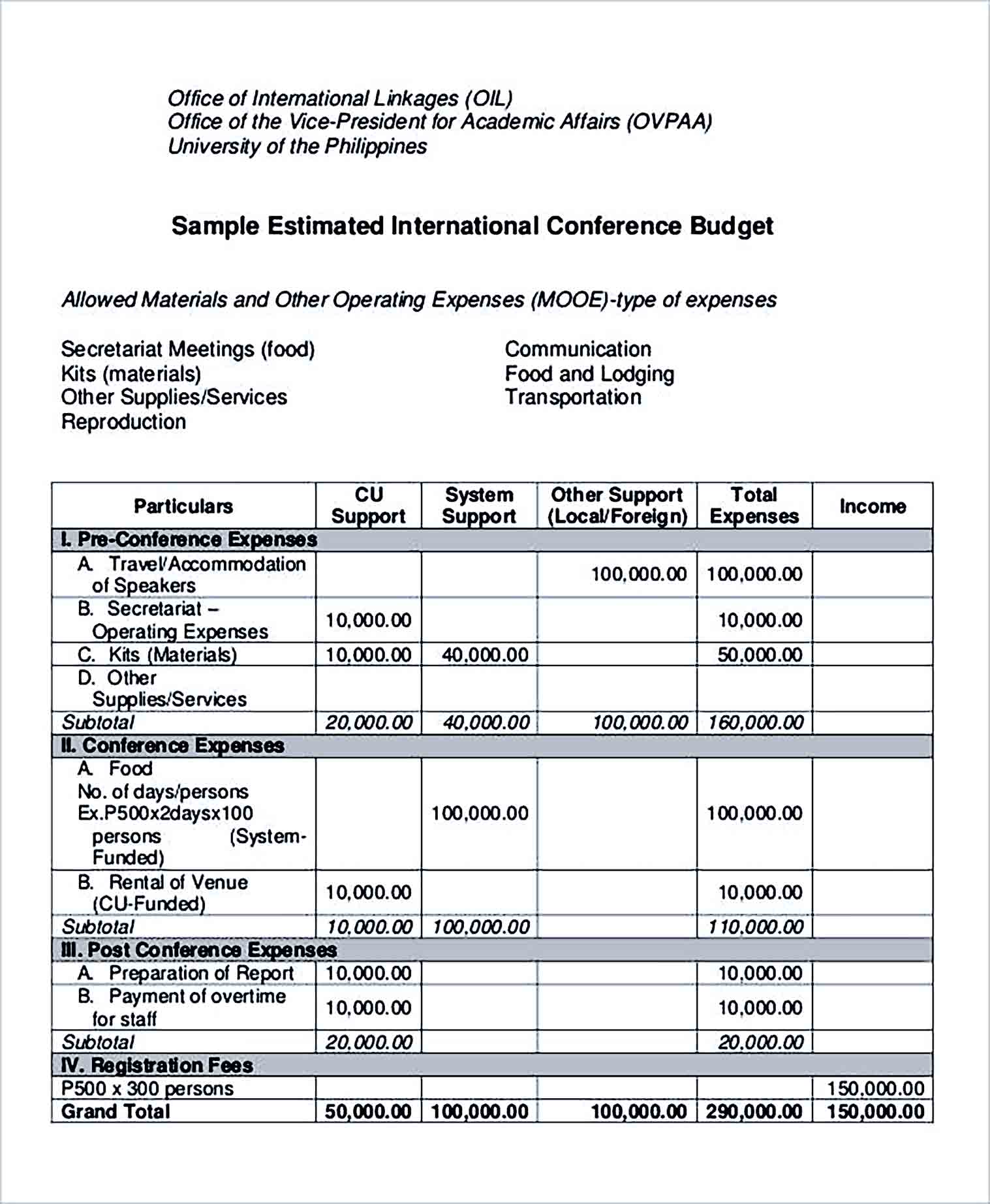 Sample Estimated International Conference Budget 1