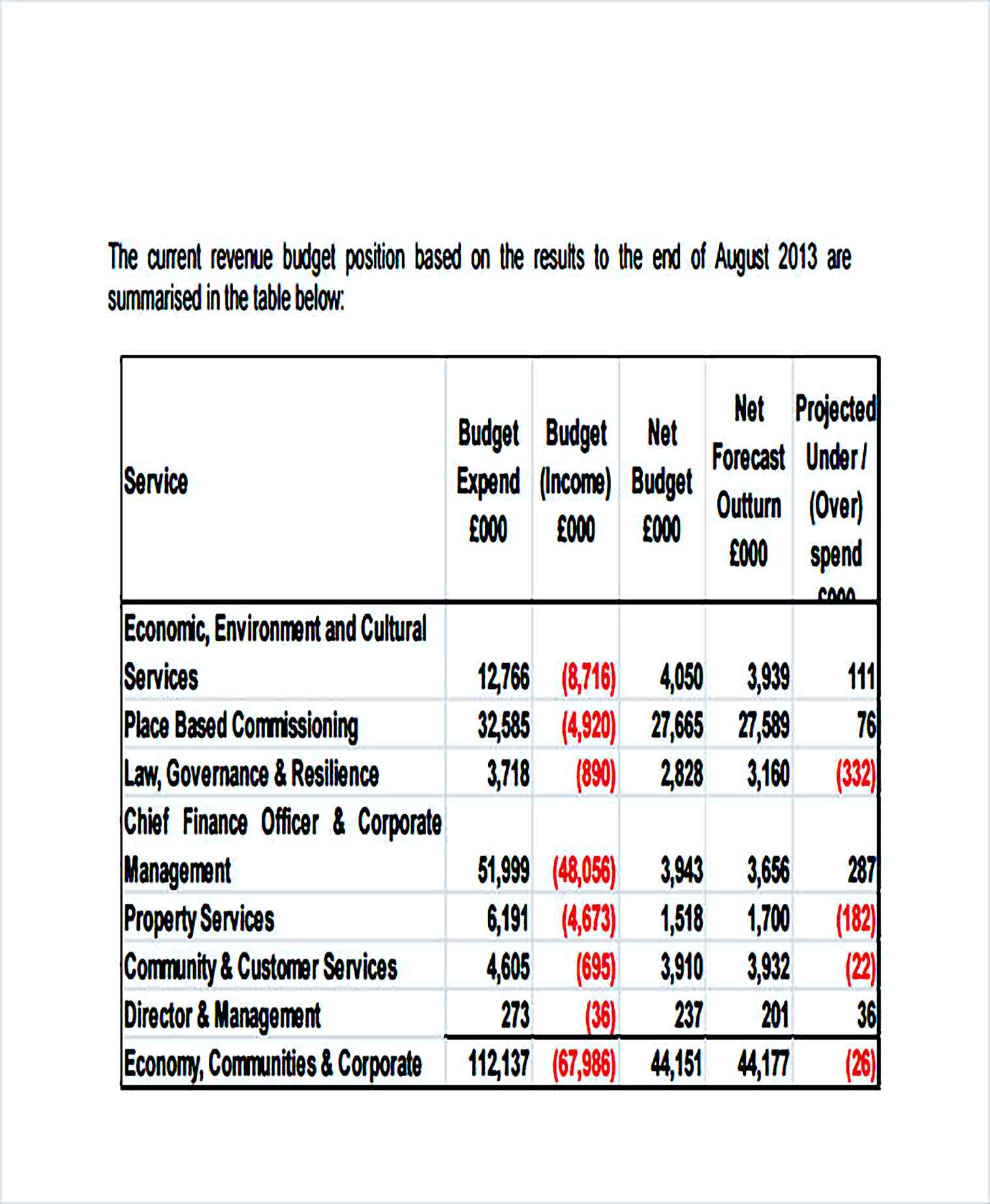 Sample Monthly Corporate Budget