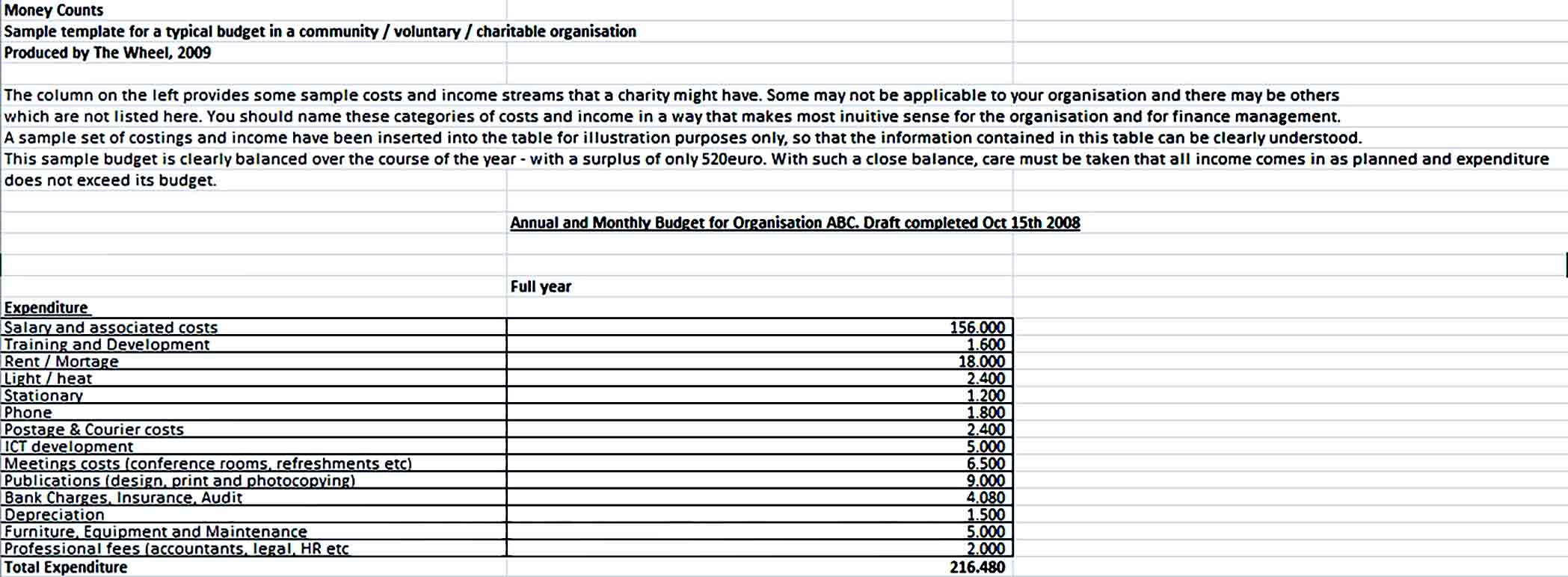 Sample Organisation Monthly Budget
