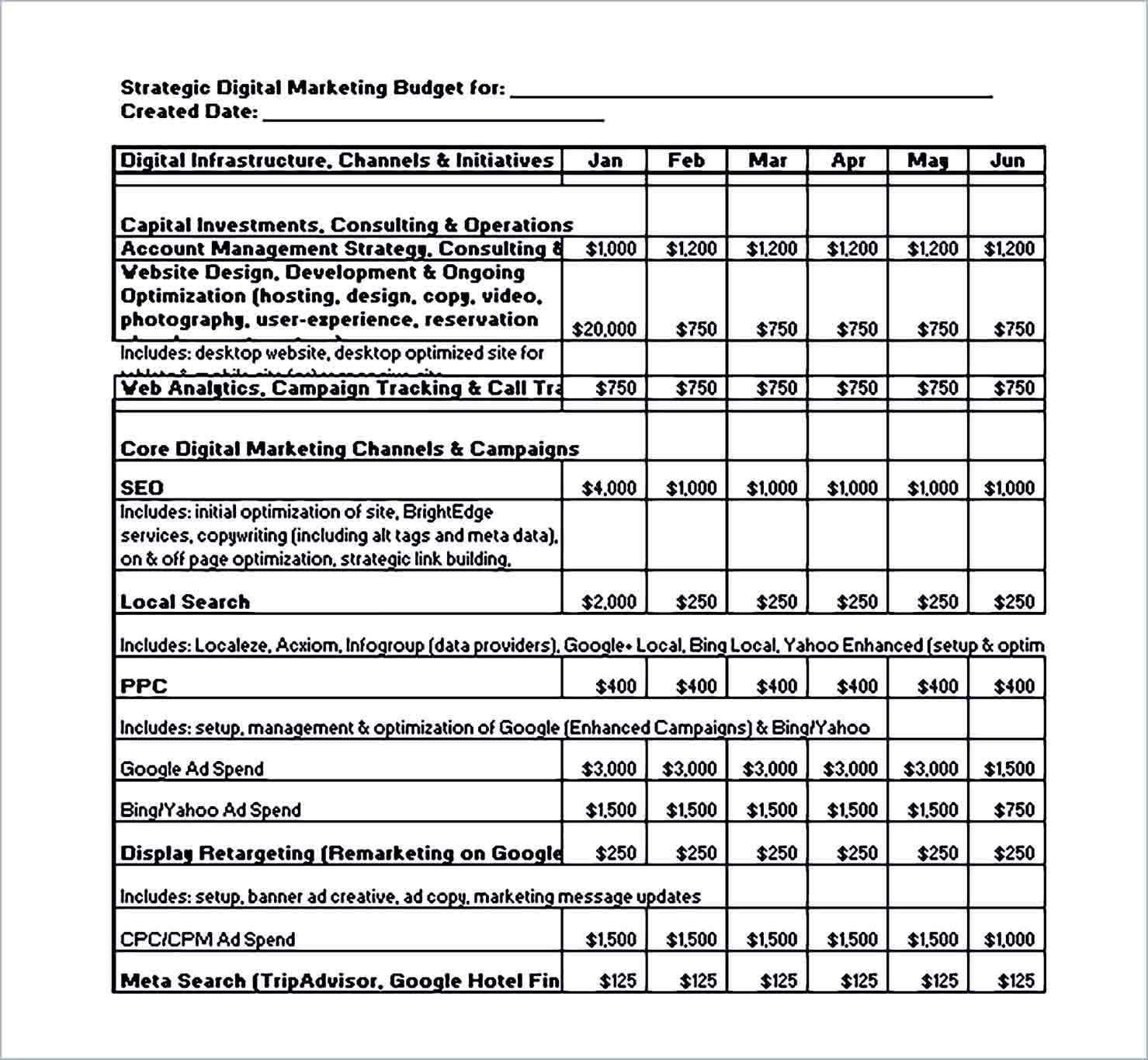 Sample Strategic Digital Marketing Budget