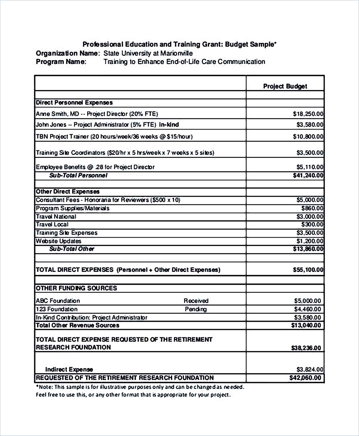 Sample Training Grant Budget