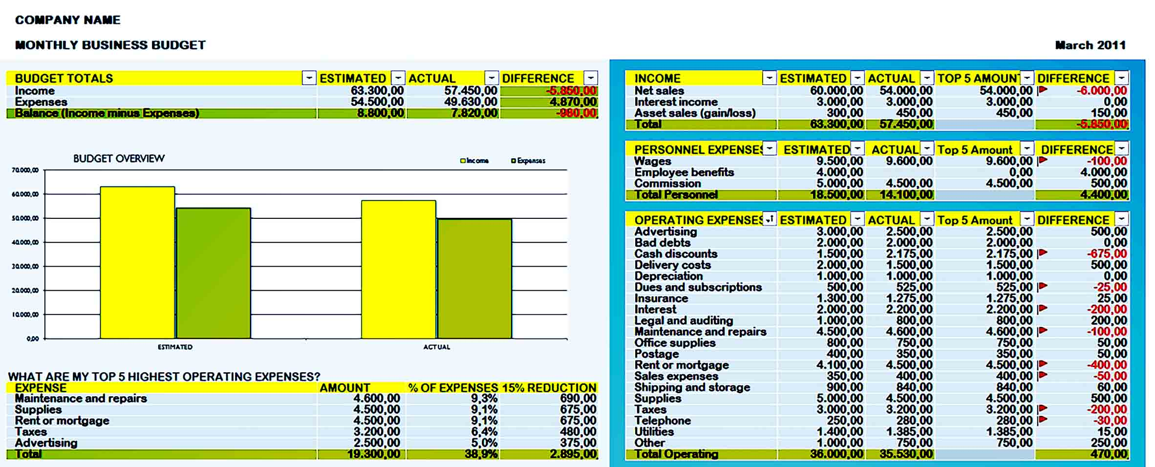 Sample business budget 001