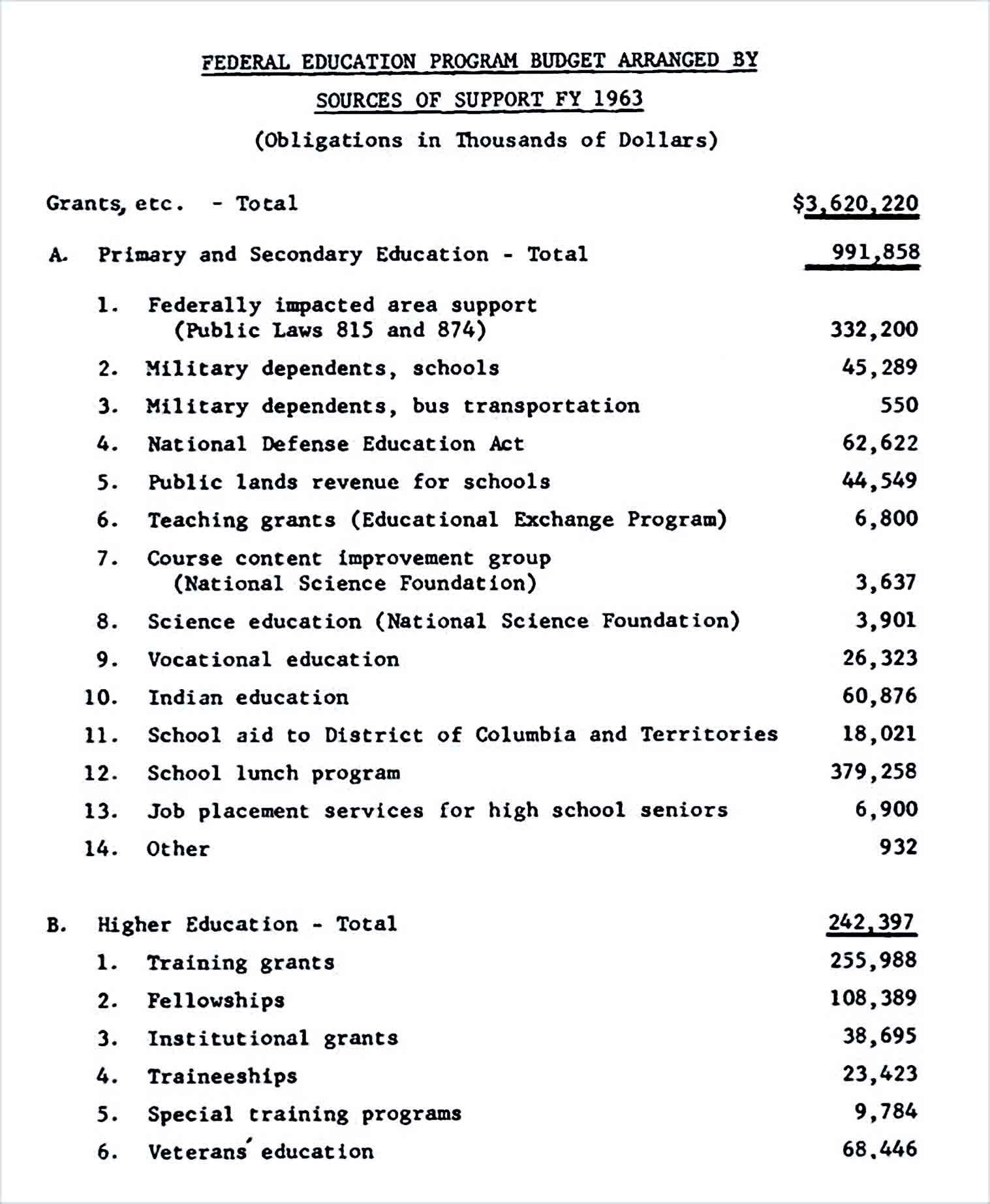Sample Education Program Budget 1