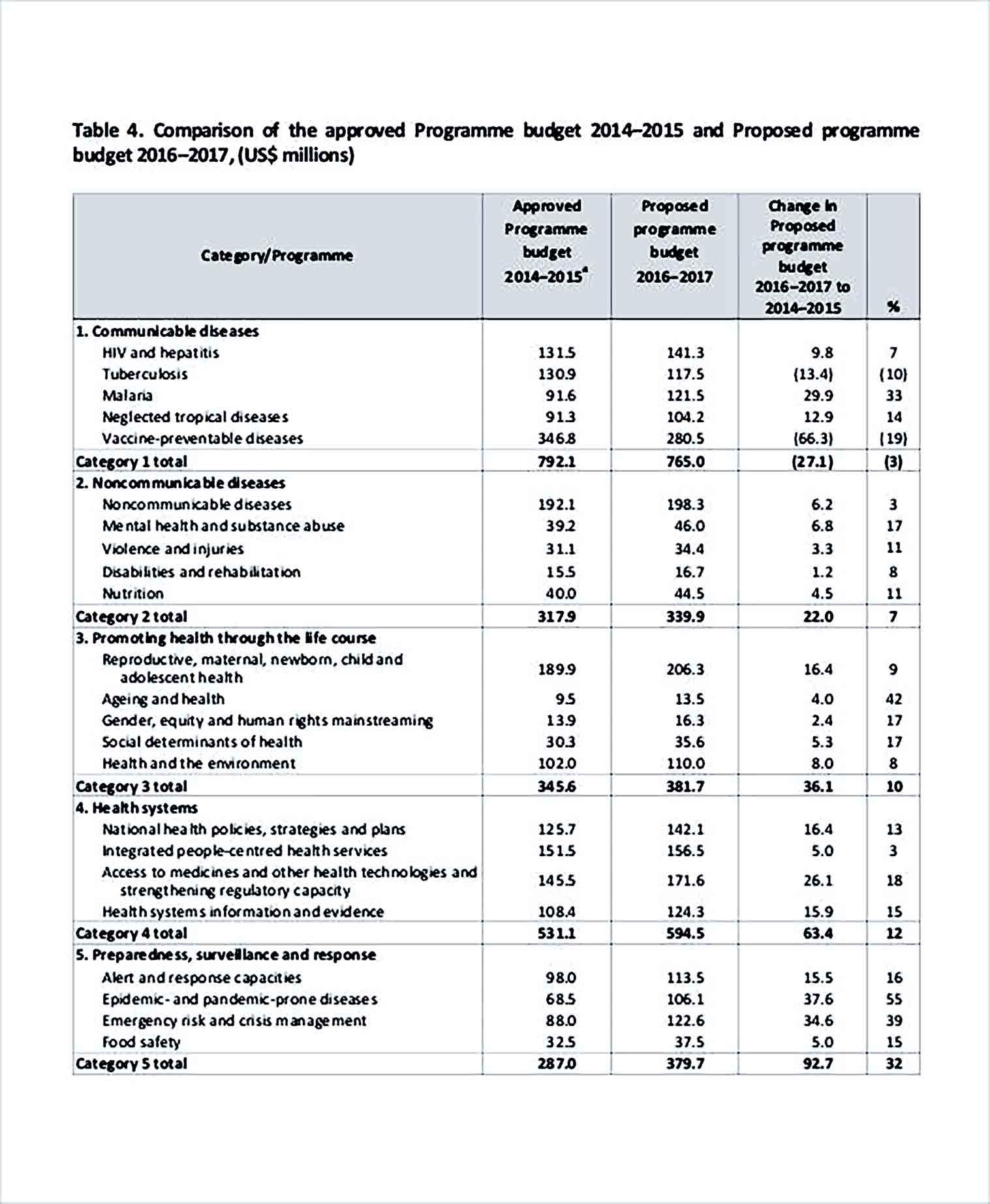 Sample Program Budget 002
