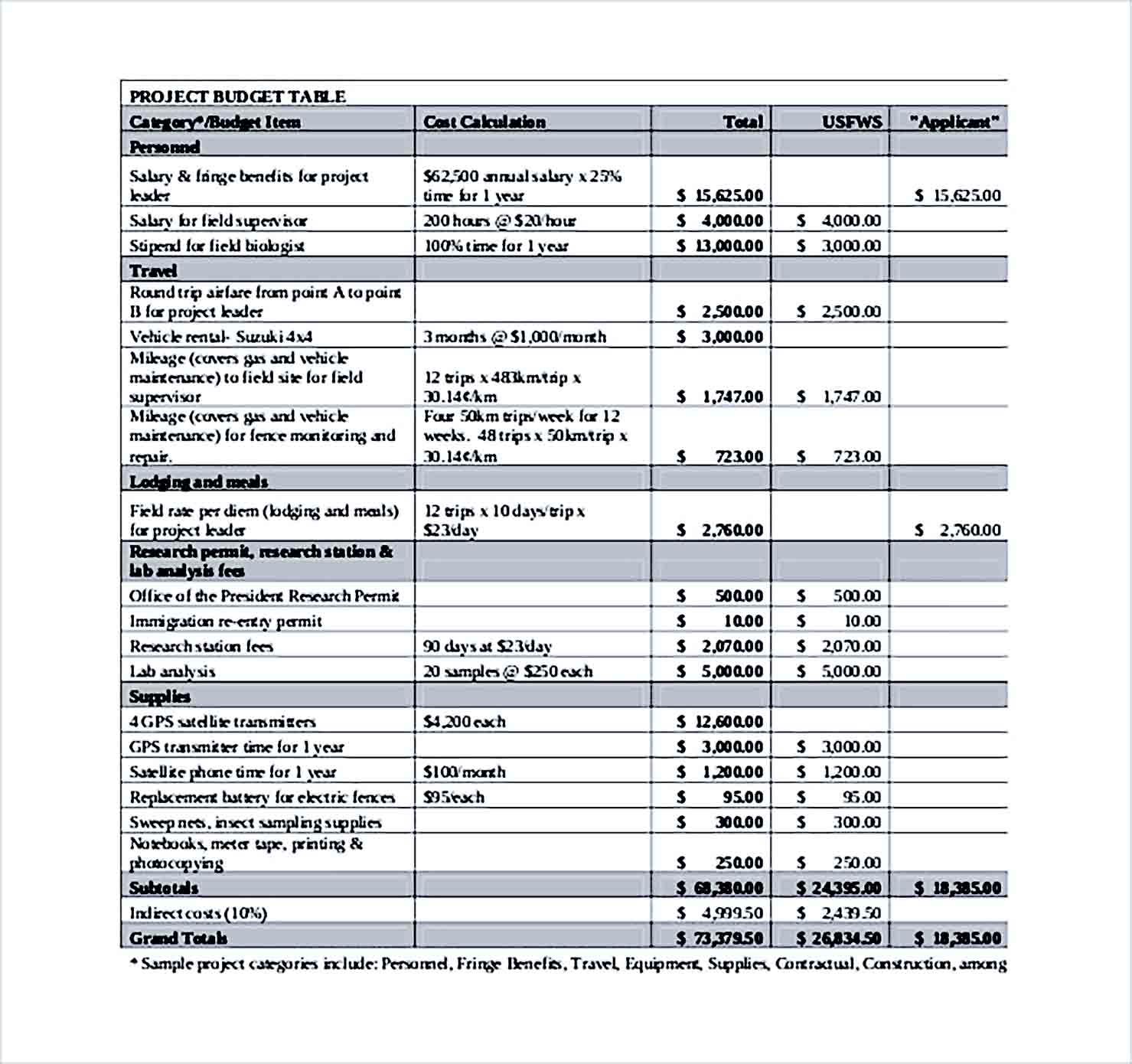 Sample Project Budget Worksheet