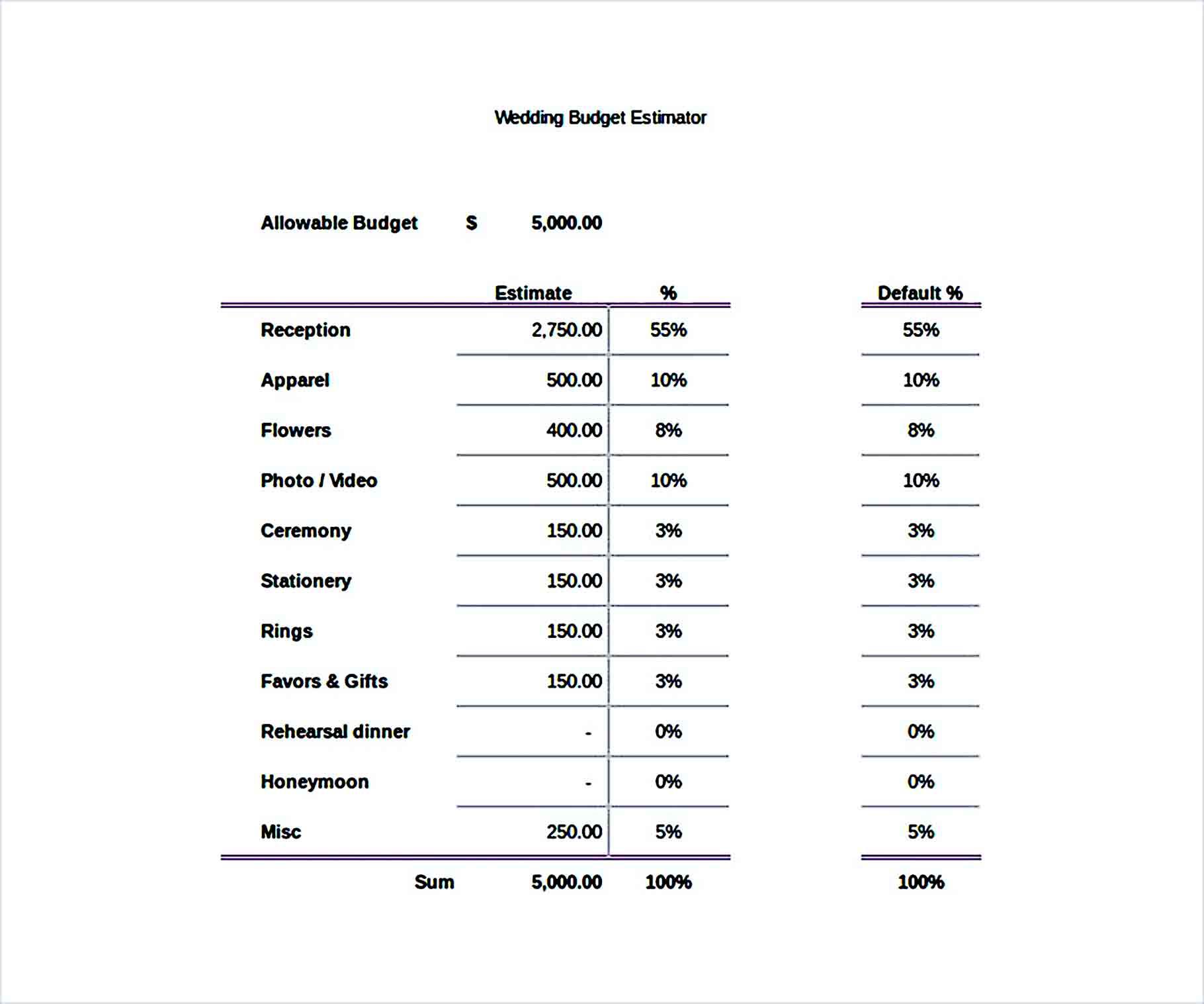 Sample Wedding Budget Excel Format
