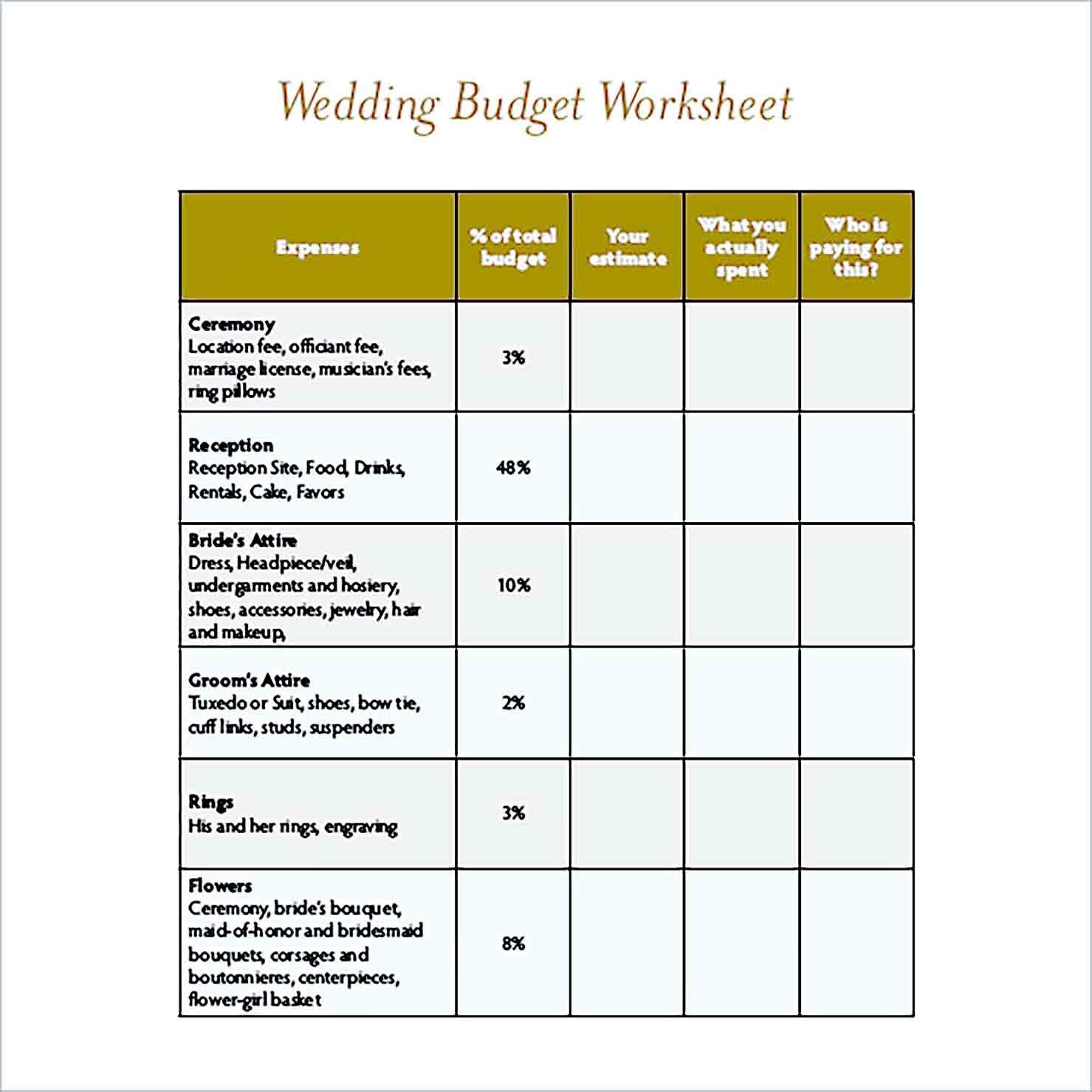 Sample Wedding Budget For