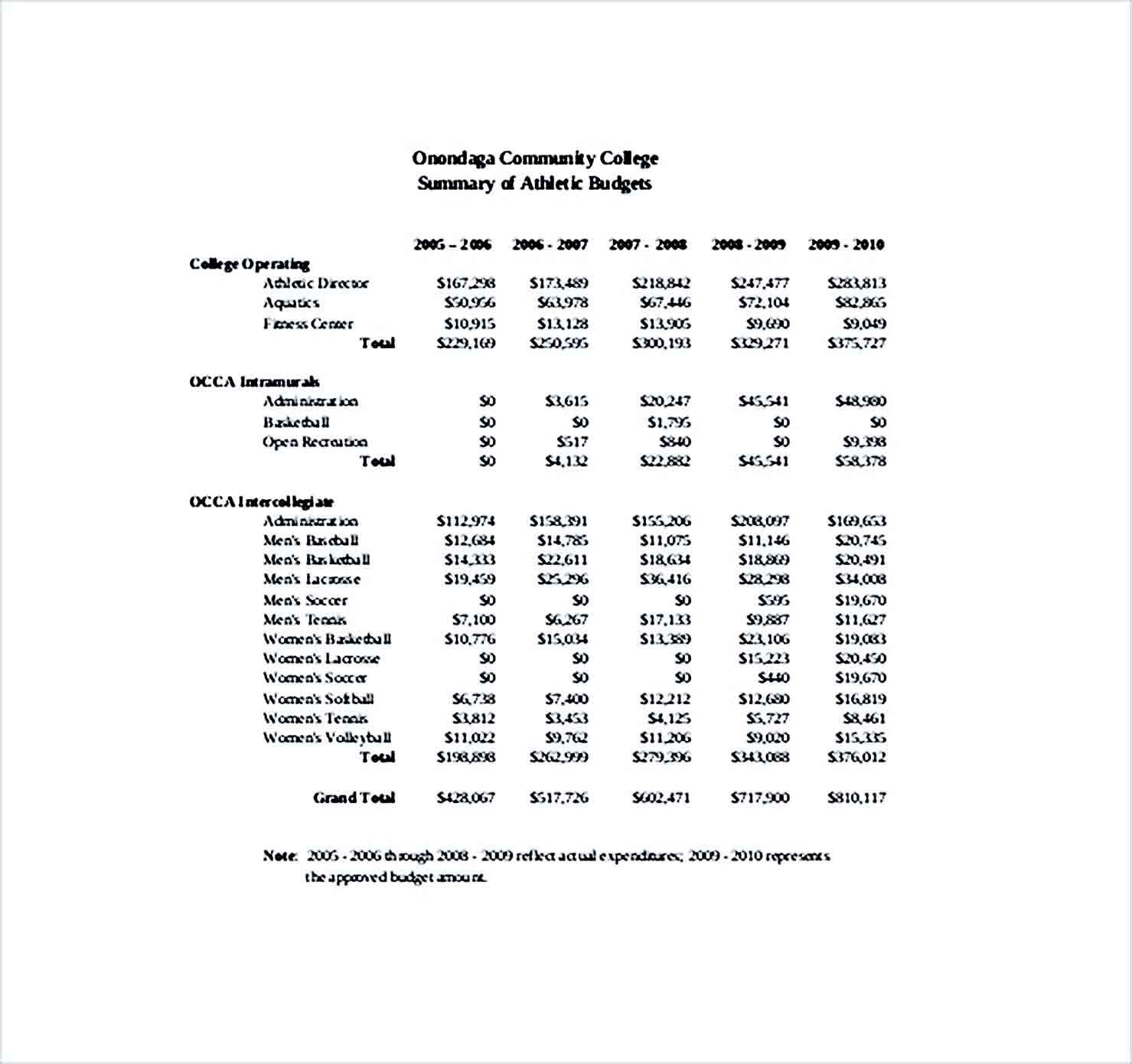 Sample college athletic budget