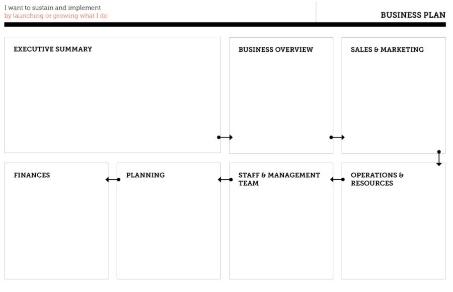 Business Plan Tool Template