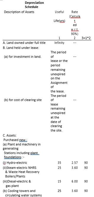 Land Depreciation Schedule