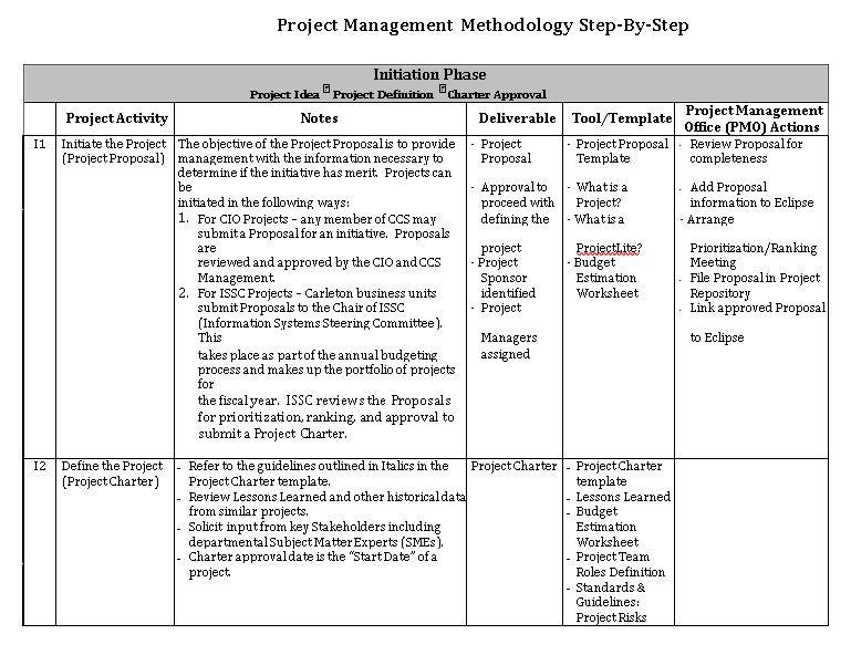 Project Planning Activity Schedule